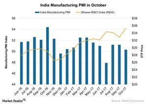 uploads/2017/11/India-Manufacturing-PMI-in-October-2017-11-17-1.jpg