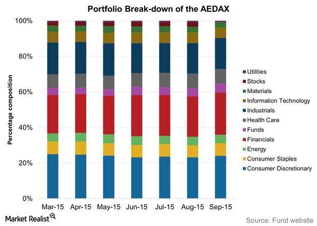 uploads///Portfolio Break down of the AEDAX