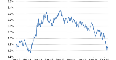 uploads/2015/02/10-year-bond-yield-LT.png