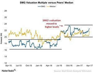 uploads/2017/04/SMG-Valuation-Multiple-versus-Peers-Median-2017-04-25-1-1.jpg