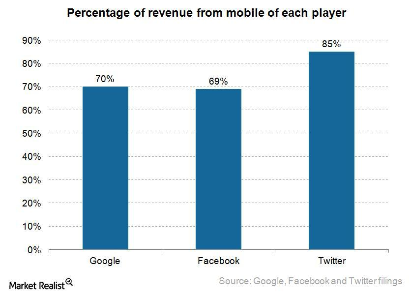 uploads///percentage of revenue from mobile