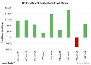 uploads/2016/07/US-Investment-Grade-Bond-Fund-Flows-2016-07-12-1.jpg