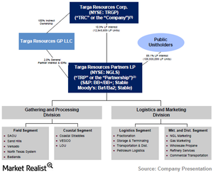 uploads///TRGP_Company Structure