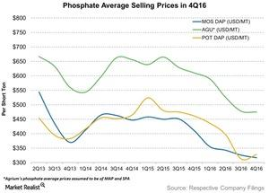 uploads/2017/03/Phosphate-Average-Selling-Prices-in-3Q16-2017-03-06-1.jpg