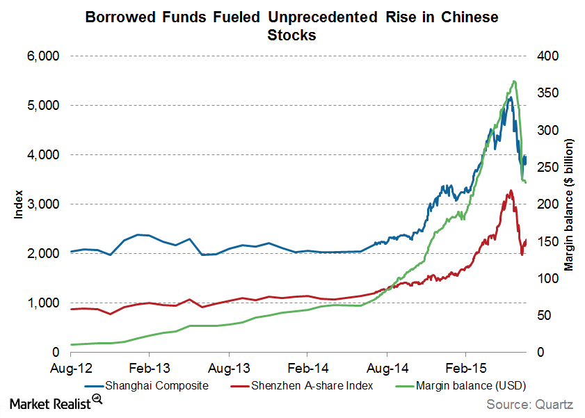 uploads///borrowed funds fueled rise in stocks