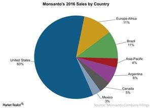 uploads/2016/12/Monsantos-2016-Sales-by-Country-2016-12-29-1.jpg
