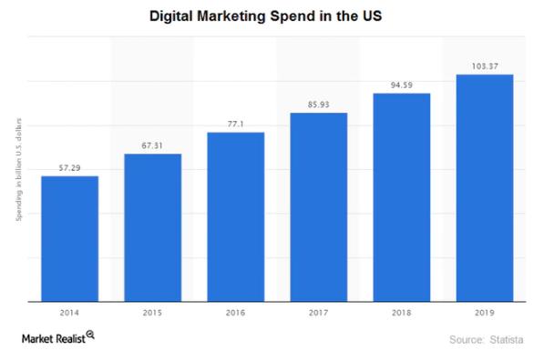 uploads///digital marketing