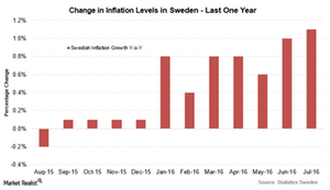 uploads///Swedish inflation