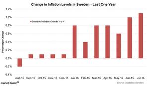 uploads/2016/08/Swedish-inflation-1.png