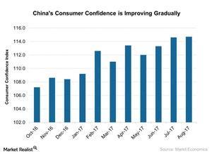 uploads///Chinas Consumer Confidence is Improving Gradually