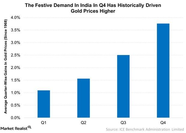 uploads///The Festive Demand In India In Q Has Historically Driven Gold Prices Higher