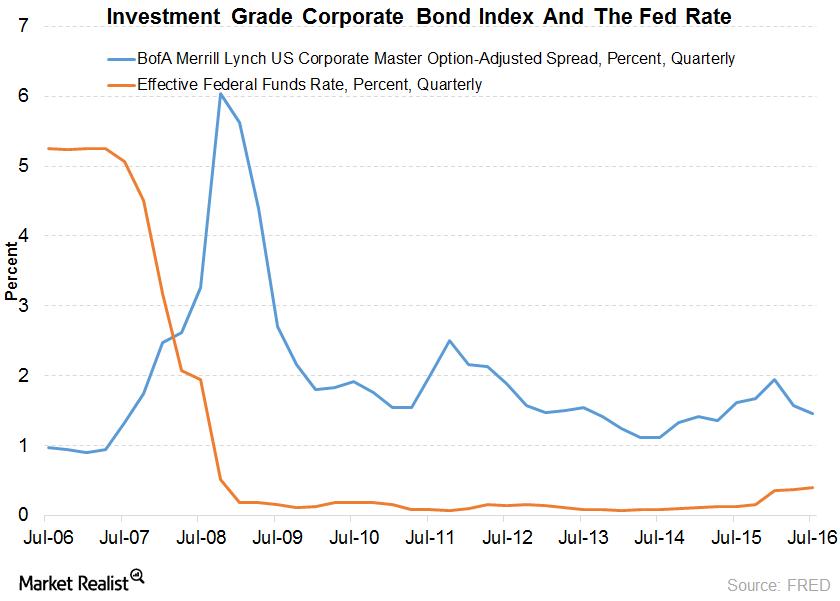 uploads///investgradcorpbond
