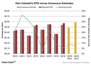 uploads/2016/04/Hain-Celestials-EPS-versus-Consensus-Estimates-2016-04-291.jpg