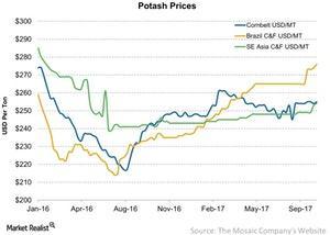 uploads/2017/10/Potash-Prices-2017-10-14-1.jpg