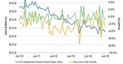 uploads///US Department Store sales