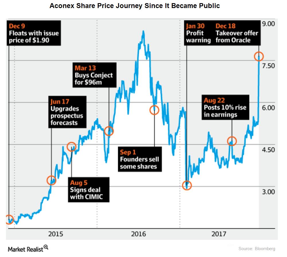 uploads///aconex share price journey
