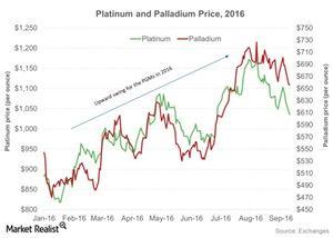 uploads/2016/09/Platinum-and-Palladium-Price-2016-2016-09-14-1.jpg