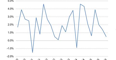 uploads/2016/05/GDP2.png