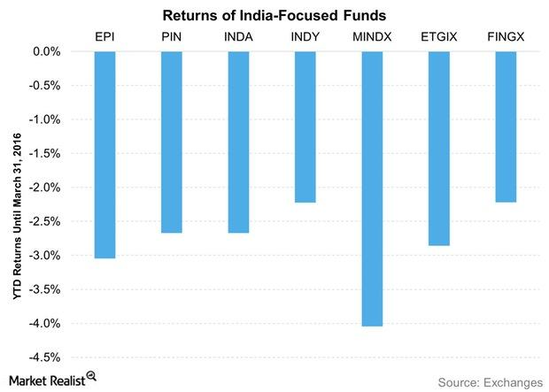 uploads///Returns of India Focused Funds