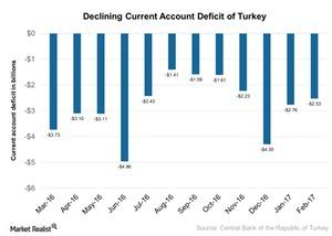 uploads///Declining Current Account Deficit of Turkey