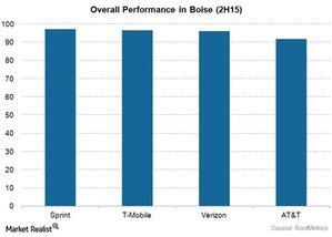uploads/2015/11/Telecom-Sprint-Boise-Overall-Performance1.jpg