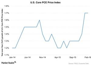 uploads///US Core PCE Price Index