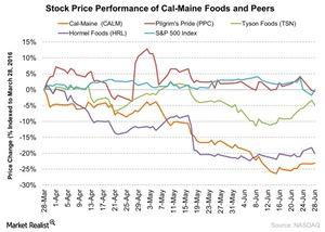uploads/2016/06/Stock-Price-Performance-of-Cal-Maine-Foods-and-Peers-2016-06-29-1.jpg