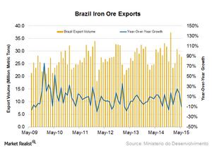 uploads/2015/06/Brazil-iron-ore-exports41.png