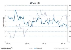 uploads/2015/04/UPL-vs-NG11.png