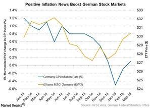 uploads///Germany inflation and EWG