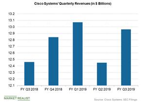 uploads/2019/05/Cisco-quarterly-revenues-1.png