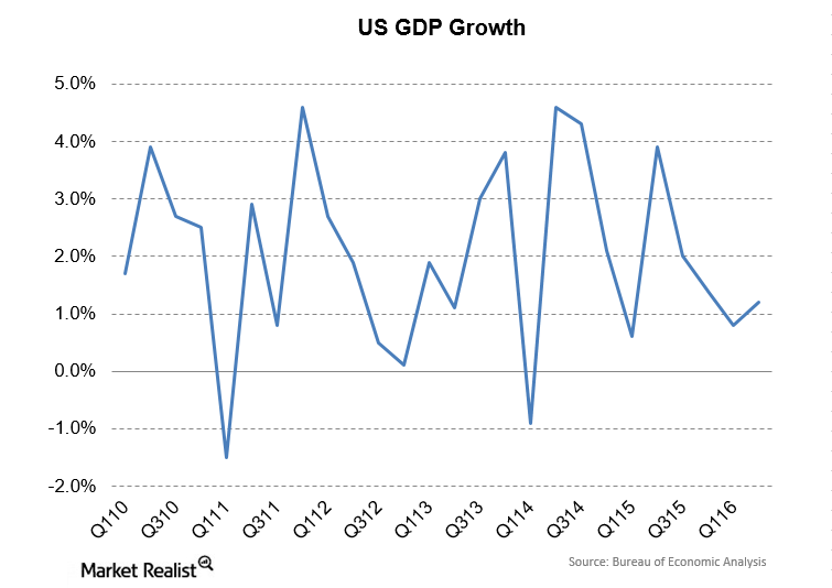 uploads///GDP