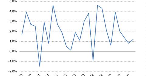 uploads/2016/08/GDP.png