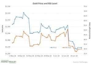 uploads///Gold Price and RSI Level