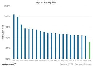uploads/2018/03/top-mlps-by-yield-1.jpg