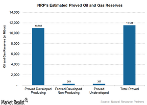 uploads///oil and gas reserves
