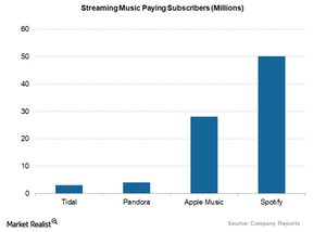 uploads///streaming music paying subscribers