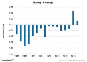 uploads///Boeing leverage