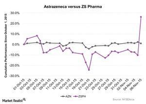uploads/2015/11/Astrazeneca-versus-ZS-Pharma-2015-11-091.jpg