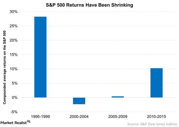 uploads///SP  Returns Have Been Shrinking