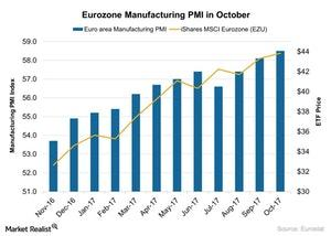 uploads///Eurozone Manufacturing PMI in October