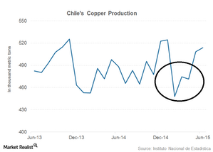 uploads/2015/08/copper-price-outlook-supply-disruption1.png