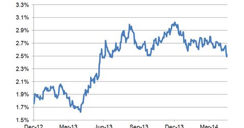 uploads/2014/05/10-year-bond-yield-LT3.png