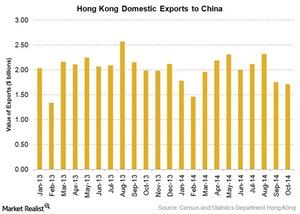 uploads/2014/12/HK-domestic-export-to-China1.jpg