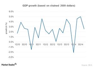 uploads/2015/02/Part-2_Jan_US-GDP1.png