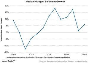 uploads/2017/11/Median-Nitrogen-Shipment-Growth-2017-11-14-1.jpg