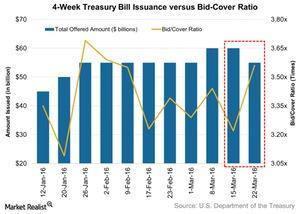 uploads/2016/03/4-Week-Treasury-Bill-Issuance-versus-Bid-Cover-Ratio-2016-03-281.jpg