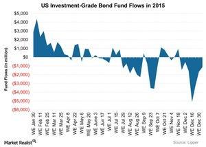 uploads/2016/01/US-Investment-Grade-Bond-Fund-Flows-in-2015-2016-01-141.jpg