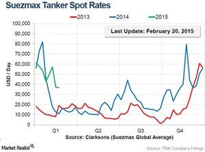uploads///Spot tanker rates