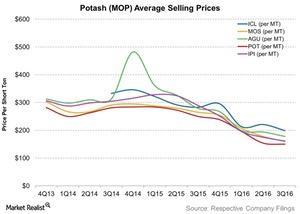 uploads/2016/11/Potash-MOP-Average-Selling-Prices-2016-11-24-1.jpg